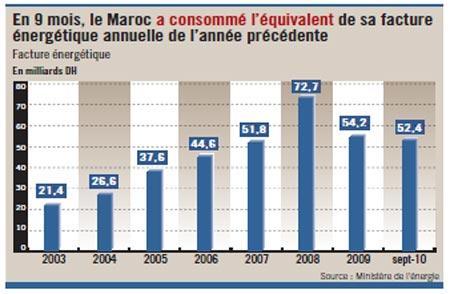 La facture énergétique en hausse de 34% : elle atteint le quart des importations totales du Maroc