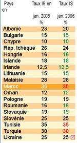 Impôt sur les sociétés : comparé aux autres pays, le Maroc fait pà¢le figure