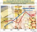 L'inflation est contenue, le salaire moyen augmente, et pourtant !