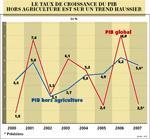 2007, finalement une bonne année, malgré l'agriculture