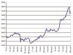 La Bourse devrait terminer l'année sur une performance de… 3%
