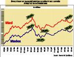 Marché boursier : on se dirige vers 40% de hausse d'ici fin 2006