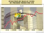 +15,7% en un trimestre, la Bourse de Casablanca démarre bien