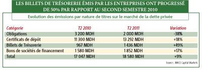 Dette privée : 18,6 milliards de DH levés durant le second trimestre 2011