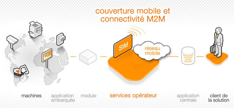 Orange lance une nouvelle solution de gestion des objets connectés