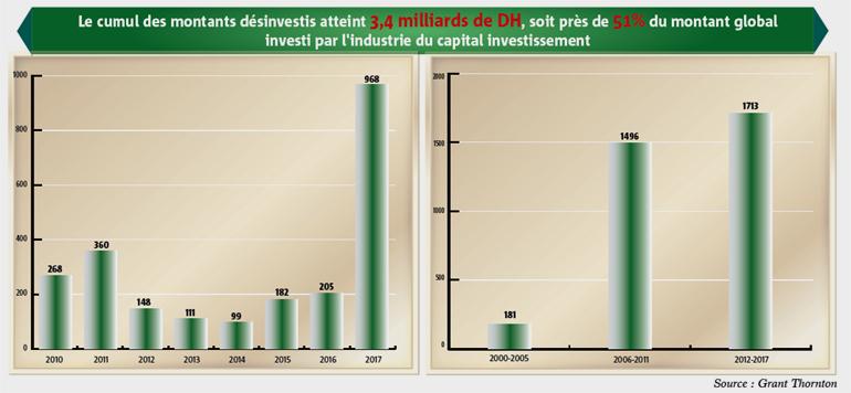 Capital investissement : 18 milliards de DH levés depuis 2012