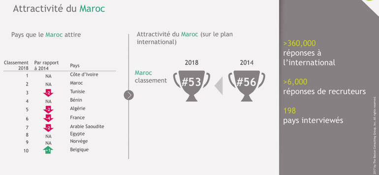 Enquête Rekrute : le Maroc attire de plus en plus les talents internationaux