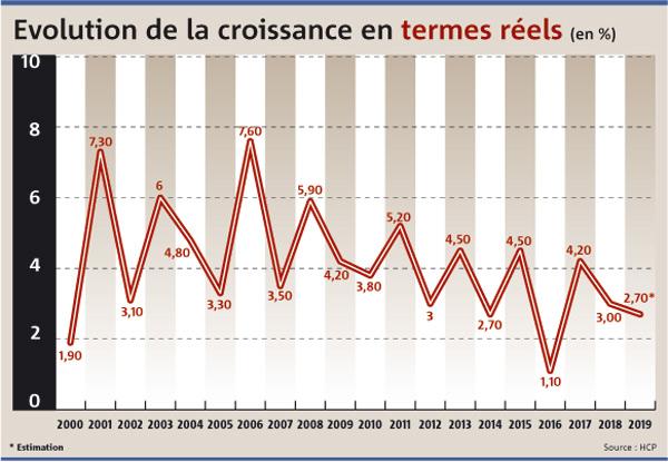 Atonie-Croissance
