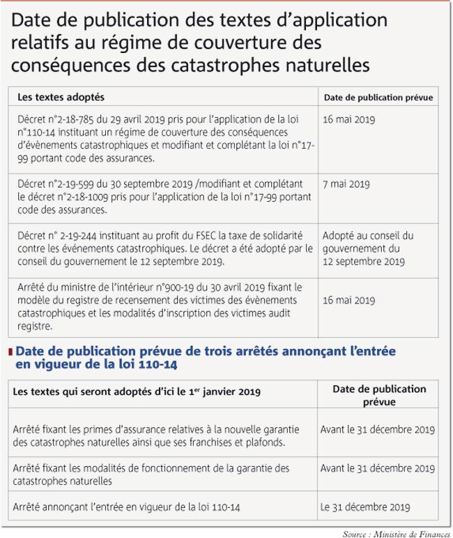Source : Ministère de Finances