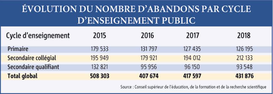 Évolution du nombre d'abandons par cycle d'enseignement public
