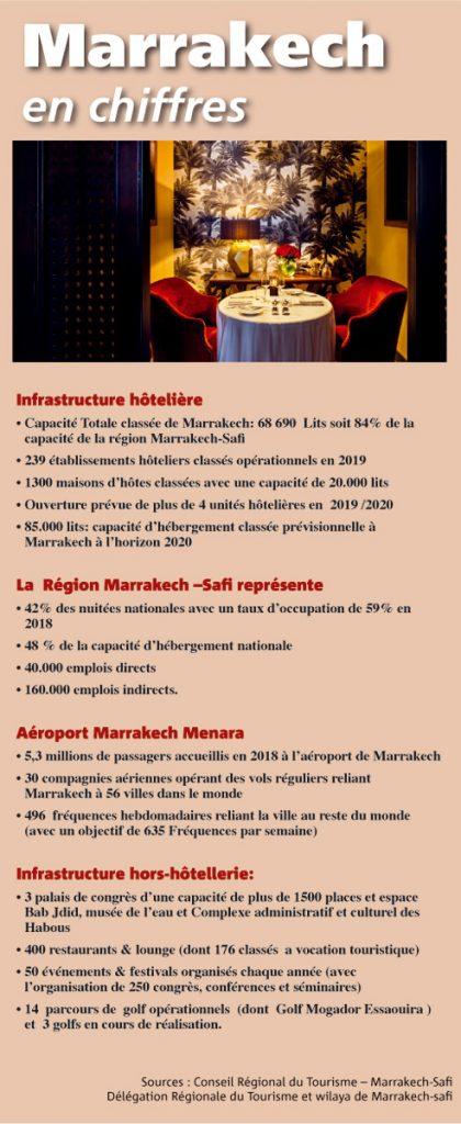 Marrakech-en-chiffres