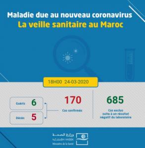 فيروس كورونا في المغرب: مراجعة يوم الثلاثاء 24 مارس الساعة 6 مساءً