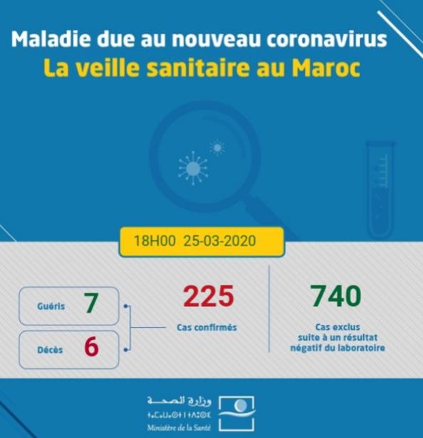 Coronavirus au Maroc : Bilan au Mercredi 25 Mars