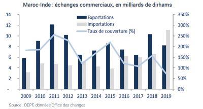 Maroc-Inde : échanges commerciaux, en milliards de dirhams