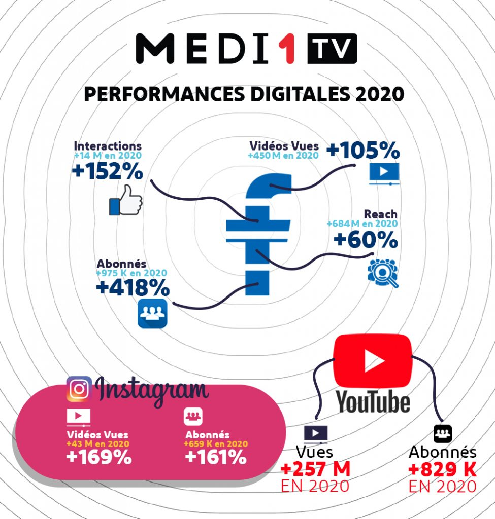 infographie performances digitales Medi1TV 2020